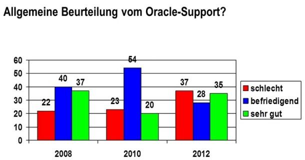 Die Unzufriedenheit bei kleineren Oracle-Anwendern mit dem Support wächst. Quelle: DOAG