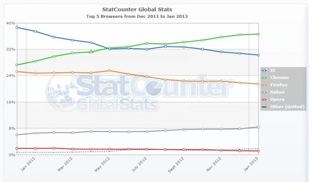 Laut StatCounter ist der Internet Explorer trotzt einer überzeugenden neuen Version auf dem Rückzug. Quelle: StatCounter