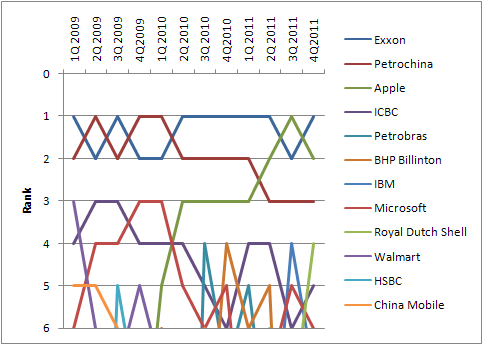 Apple hat sich in den zurückliegenden Quartalen zum wertvollsten Unternehmen der Welt entwickelt. Quelle: Wikipedia
