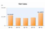 Amazon hat im vierten Quartal seinen Umsatz um 22 Prozent auf 21,27 Milliarden Dollar gesteigert. Quelle: Amazon.