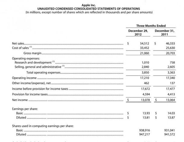Apple Bilanz für das erste Quartal 2013