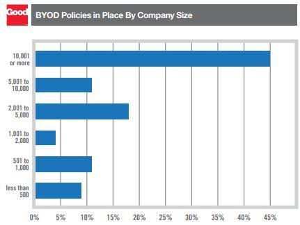 Vor allem große Unternehmen unterstützen BYOD. Quelle: Good Technologies