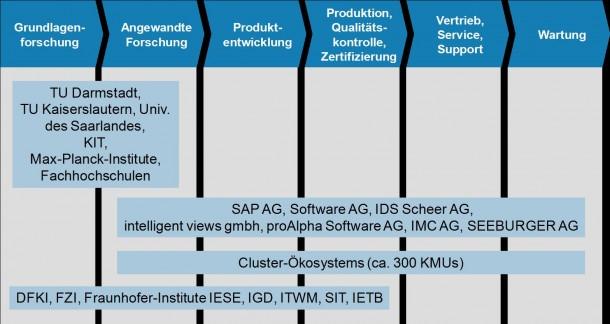 So sieht die Innovationskette im einzigen deutschen Software Cluster aus. So werden die Gewinner des Spitzencluster-Wettbewerbes gefördert. Quelle:SC
