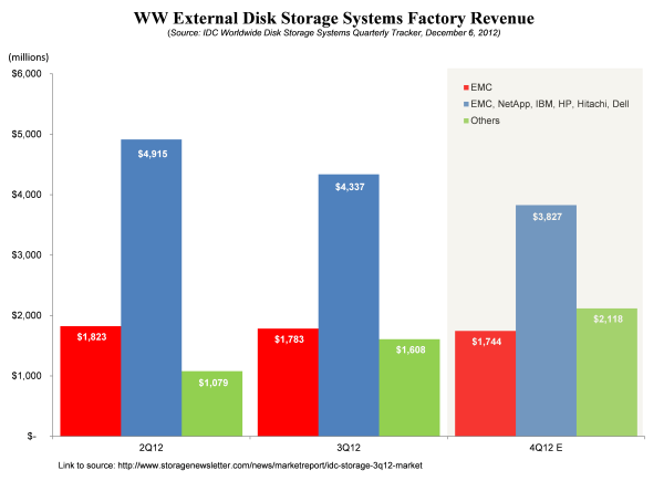 """David gegen Goliath? Die Storage-Branche im Umbruch? 2013 sind """"sonstige Anbieter"""" wieder die wichtigste Kraft im Markt Quelle: IDC"""