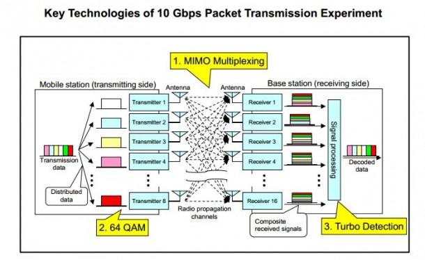 Der Versuchsaufbau für 5G: 8 Antennen senden 16 empfangen die Daten, die mit 10 Gbps über ein Hochfrequenzband gesendet wurden. Quelle: NTT DOCOMO