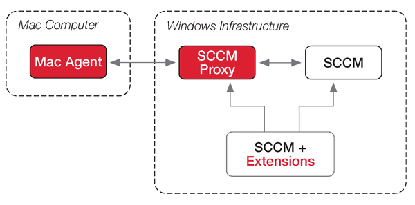 So arbeitet das Plugin Parallels Management Suite für Microsoft SCCM. Quelle: Parallels