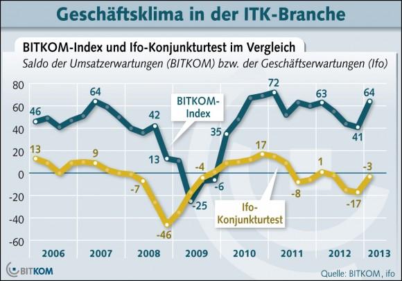 Investition ITK-Branche