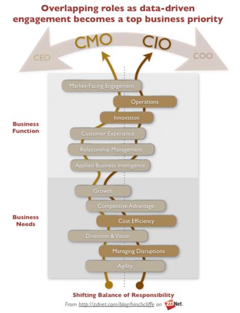 Die neue Balance zwischen CMO und CIO. Quelle: ZDNet.com