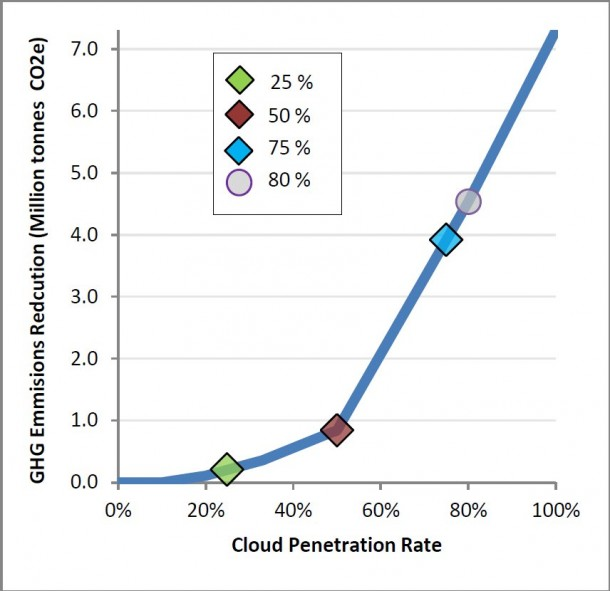 Würde weltweit zu 80 Prozent Cloud Computing genutzt, ließen sich zwischen 4 und 5 Millionen Tonnen Kohlendioxid einsparen – bei geringerer Durchdringung entsprechend weniger (Bild: Universität Reading, Clever Togehter, Harvard Business School)