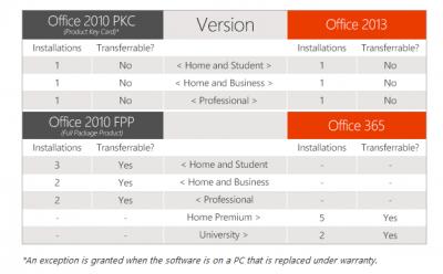 Offic 2013: Microsoft bessert Lizenzen nach.