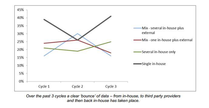 Immer mehr Daten werden in die Unternehmen zurück geholt. Quelle: Oracle