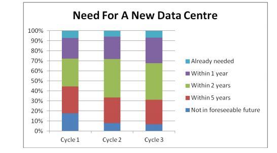 Wachsender Bedarf nach neuen Rechenzentren. Quelle: Oracle