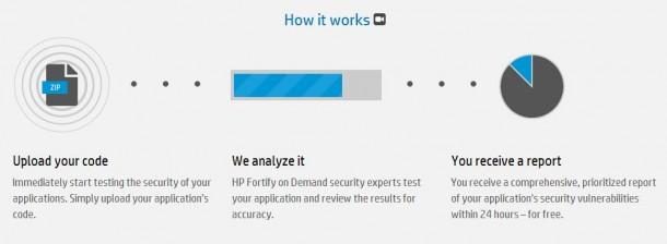 HP sichert mit Fortify my App Anwendungen für mobile Geräte und das Web.
