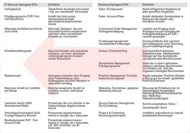 Abbildung: IT- und Business-bezogene KPIs.