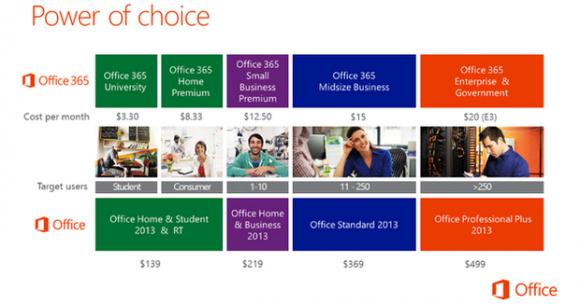 Office365 Lizenzen sind jetzt wieder auf andere Geräte übertragbar.