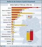 Berlin Ranking Risikokapital