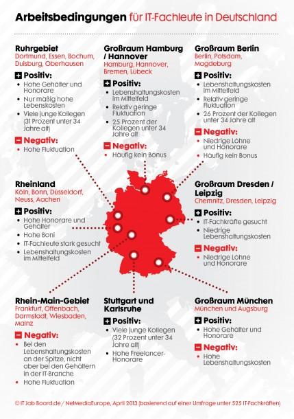 In München, im Ruhrpott und im Rheinland verdienen IT-Fachkräfte am besten. Quelle: IT Job Board