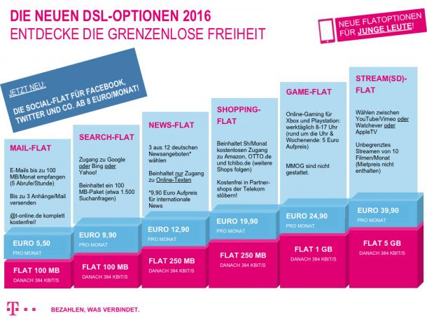 Eine satirische Anzeige der 'Telekom'. Quelle: Avatter.de
