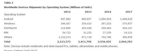 Windows und BlackBerry zählen laut Gartner zu den Verlieren.