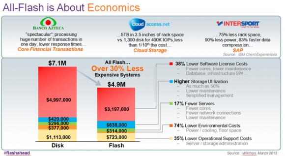 Rechenzentren, die alleine Flash-Storage verwenden, lassen sich laut IBM um bis zu 30 Prozent effektiver betreiben. (Bild: IBM)