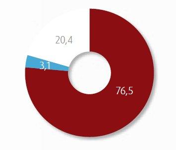 Rund drei Viertel der Deutschen sind derzeit online, etwas mehr als 20 Prozent konsequent Internet-abstinent, wobei es sich hier vorwiegend um ältere Menschen handelt. (Legende: rot=Onliner, blau: Nutzungsplaner, weiß: ist nicht online)(Bild: D21)