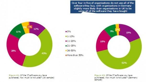 CIOs 'leiden' an ungenutzter Software, vor allem im Mittelstand. Quelle: Solar Winds