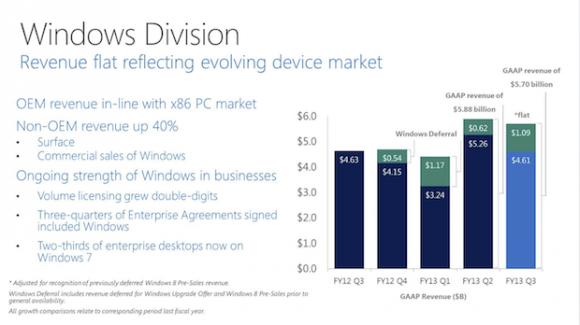 Die Zweifel an den Verkäufen von Windows 8 sind offenbar unbegründet. Microsoft kann in der Windows-Sparte massiv zulegen. Quelle: Microsoft