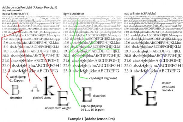 Typen mit und ohne Adobe CFF (Compact Font Format). Quelle: Adobe