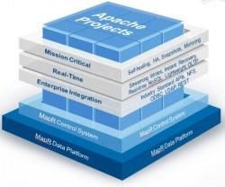 Filesystem und Administrationsservices von MapR sind eine sichere Basis für Big-Data-Analysen auch in der Cloud. Quelle: MapR.