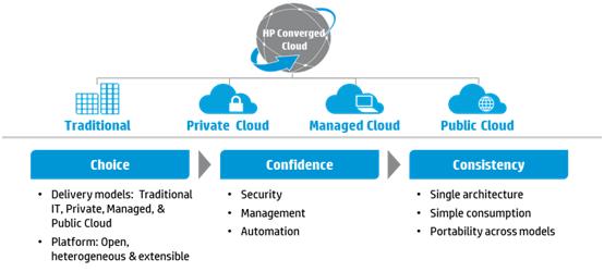 Die drei Säulen von HPs Converged Cloud Strategie, in der auch das neue Cloud OS eine Rolle spielt. Quelle: HP
