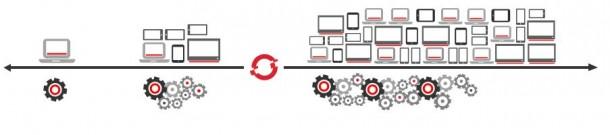 Red Hats PaaS-Lösung OpenShift ist jetzt kommerziell verfügbar. Quelle: Red Hat