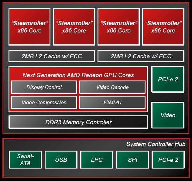 AMDs neue Operton-X-Serie ist laut AMD der Intel-Konkurrenz Atom in nahezu allen Dimensionen überlegen (Bild: AMD)