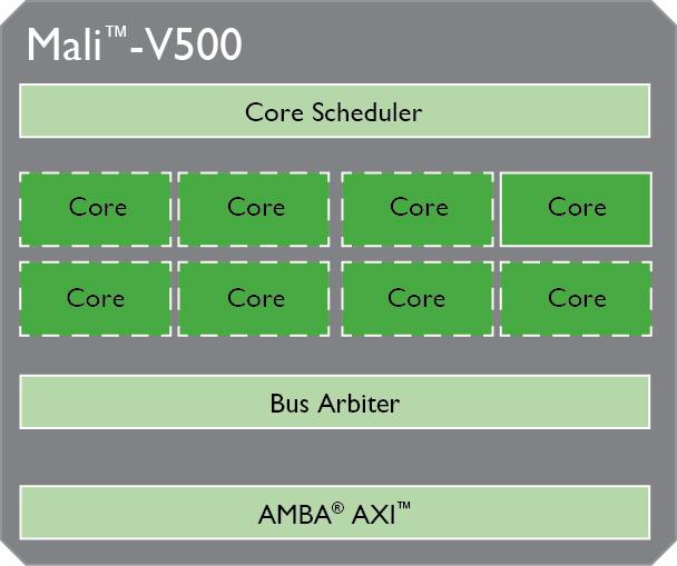 Schematischer Aufbau des Anti-Piraterie-Chips Mali-V500 von ARM.
