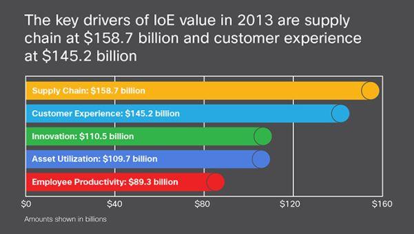 Die Branchen, die am besten vom Internet of Everything profitieren können, sind Vertrieb und Kundenservice. Quelle: Cisco.