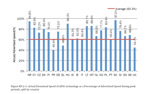 Die tatsächlich gelieferten Bandbreiten erreichen im EU-Durchschnitt etwas über 60 Prozent der zugesicherten Leistungen. Quelle: EU
