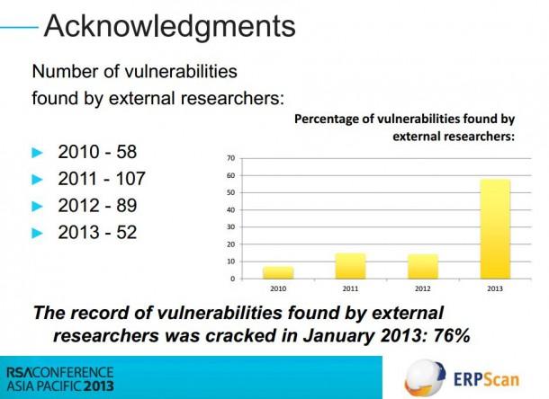 Extern aufgedeckte Sicherheitslücken in SAP-Systemen steigen rapide an. Quelle: ERPScan