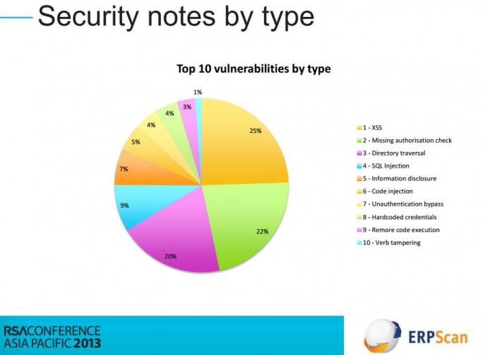Laut dem ERP-Sicherheitsspezialisten ERPScan sind das die häufigsten Verwundbarkeiten von SAP-Systemen. Quelle: ERPScan