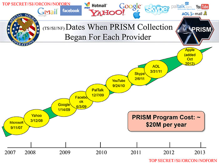 Der Ausbau des Überwachungsprogramms. Als einer der nächsten Teilnehmer soll der Sharing-Dienst Dropbox über PRISM für die Geheimdienste FBI und NSA durchsuchbar werden. Quelle: Washington Post