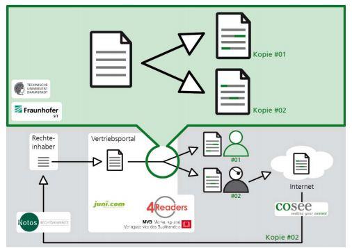 Schematische Darstellung des neuen DRM-Systems SiDiM. Quelle: Fraunhofer SIT.