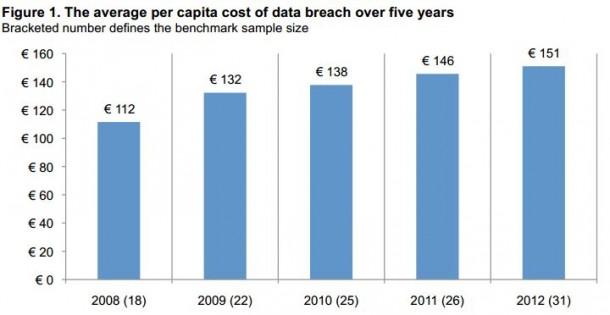 Die durchschnittlichen Kosten für eine Datenpanne  in Deutschland steigen kontinuierlich. Quelle: Symantec