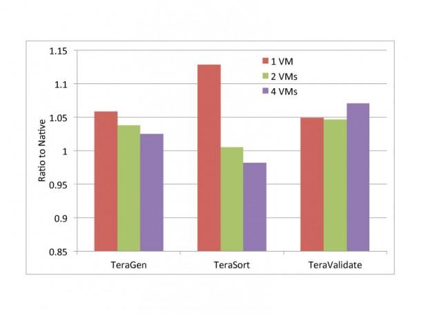 Auch Hadoop-Closter profitieren laut VMware von den Vorteilen der Virtualisierung. Quelle: VMware