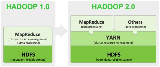 Hortonworks stellt eine Preview auf Hadoop 2.0 vor: Wichtigster neuer Baustein ist hier YARN, das parallele Analyse-Prozesse innerhalb eines Cluster ermöglicht. Quelle: Hortonworks