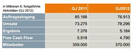 Geschäftsjahr 2012 im Vergleich mit 2011. Umsatz steigt, Ergebnis fällt.