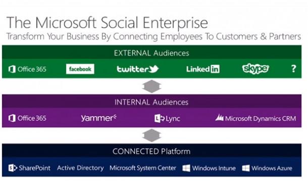 Die Positionierung von SharePoint als skalierbare, integrationsfähige Plattform, die die unterstützende Basis für weitere Dienste und Anwendungen ist, kann beiden Aspekten nur helfen. Ich bin gespannt, wie konsequent Microsoft dies in den kommenden Monaten umsetzen wird. Quelle: Microsoft