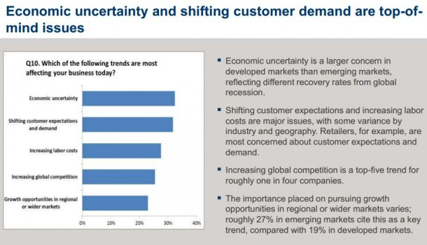 Unsicherheitsfaktoren für mittelständische Unternehmen laut einer SAP-Studie.