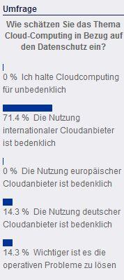 Das Ergebnis einer Befragung auf der Homepage von NIFIS: Die Nutzer gehen offenbar davon aus, dass die Verwendung internationaler Cloud-Angebote nicht mit einem erhöhen Sicherheitsrisiko einher geht. Quelle: NIFIS