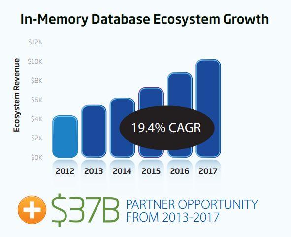 SAP sieht im Ökosystem rund um In-Memory in den nächsten Jahren große Wachstumschancen. Quelle: SAP