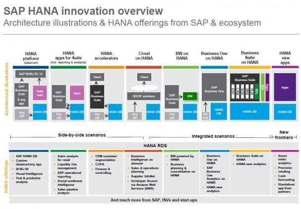 Ein Überblick über die Architektur von HANA. Quelle: SAP