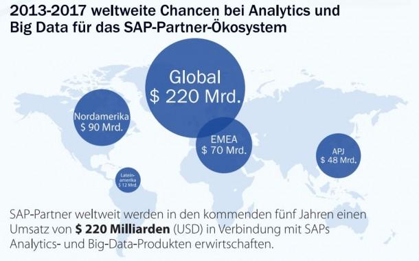 Bis 2017 werde das SAP-Partner-Ökosystem 220 Milliarden Dollar wert sein. Quelle: IDC