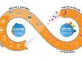 Teradata E-Commerce, Big data